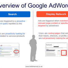 Introduction to Google AdWords Presentation