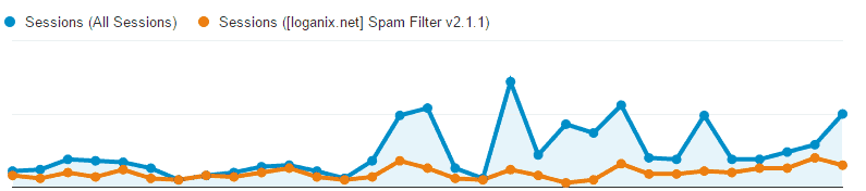 Analytics Referral Spam Segment