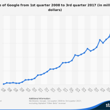 Graph showing Google's advertising revenue